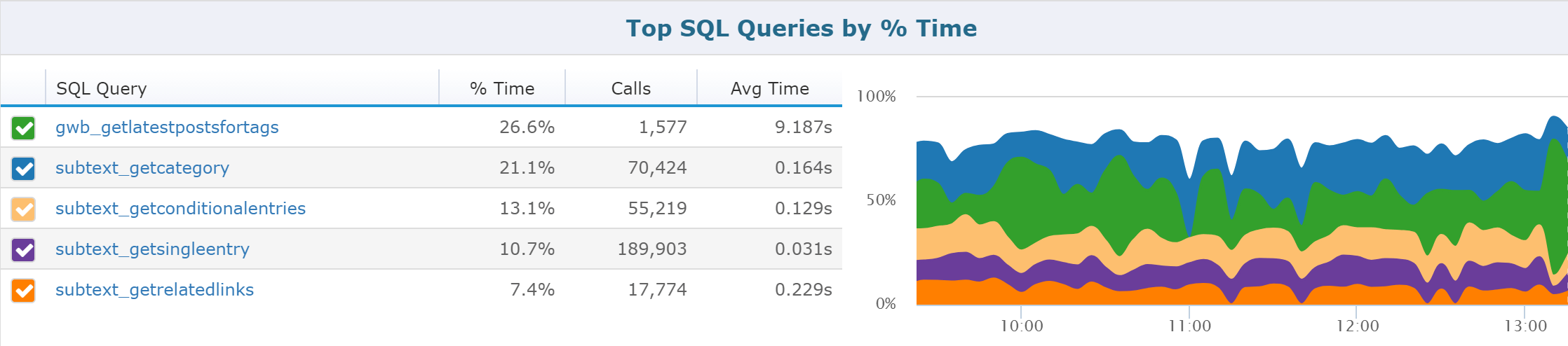 SQL Performance Tuning With Retrace Top Queries