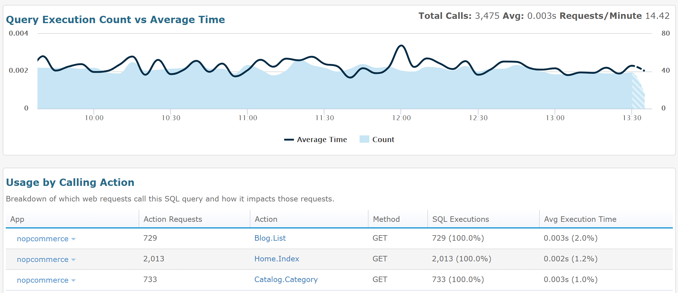 Retrace SQL Performance Over Time