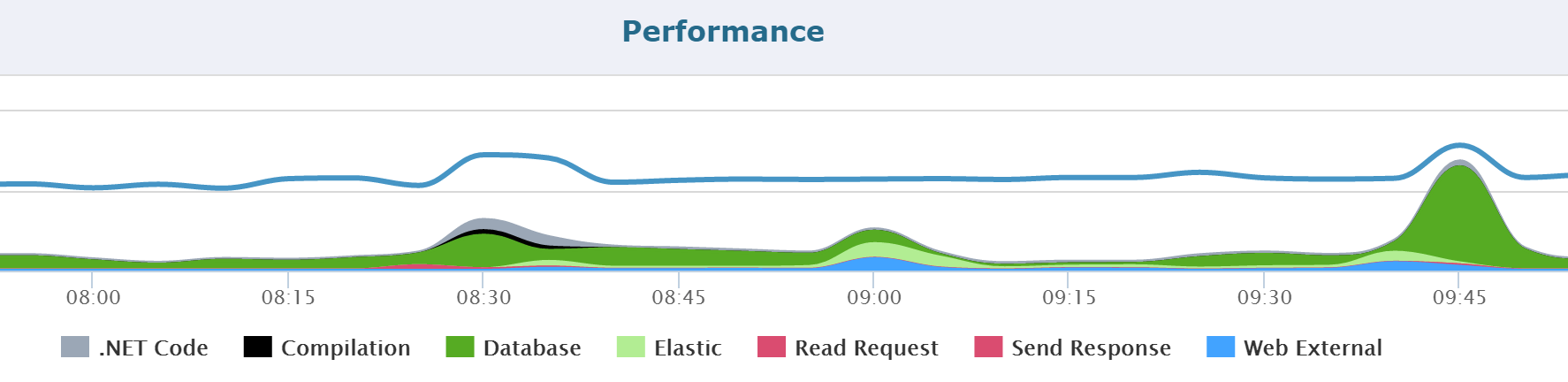 Retrace Performance View by Application Dependencies