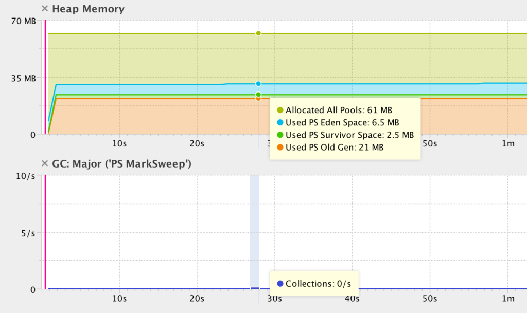 Java static memory leak