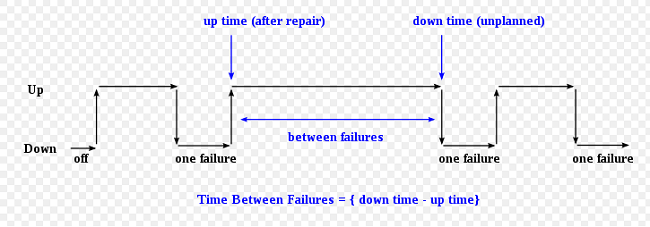 Time Between Failures Graph