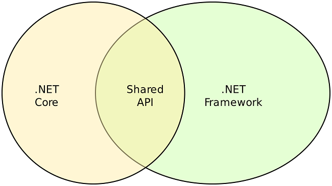 .NET Core vs. .NET Framework Shared API