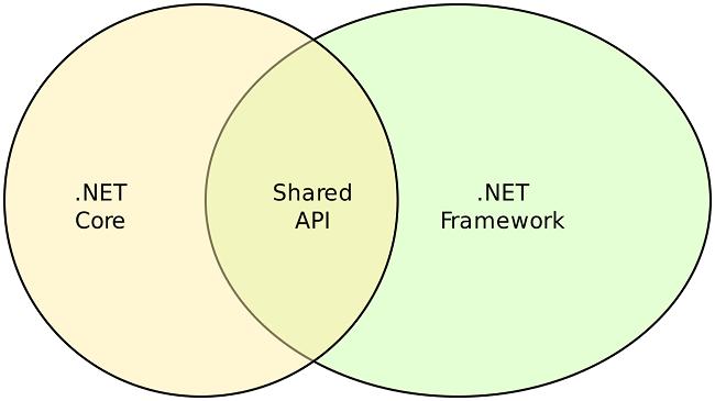 .NET Core vs. .NET Framework Shared API
