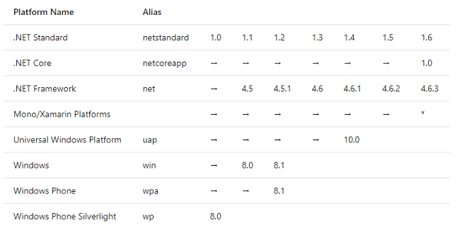 .NET Standard Versions
