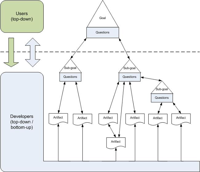 Goal-Driven Software Development