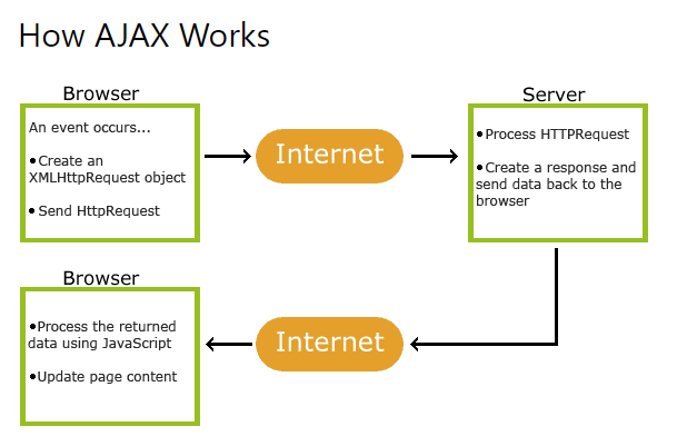 How Ajax Works