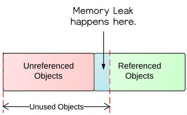 How memory leaks happen in Java