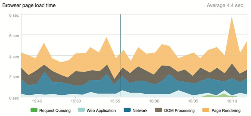Real User Monitoring Browser Page Load Time