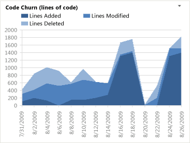 Code Churn Report - Visual Studio