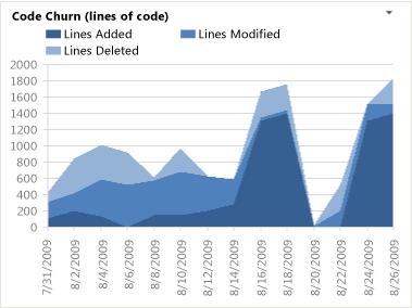 Code Churn Report - Visual Studio