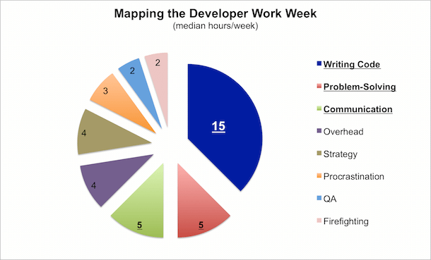 Mapping the Developer Work Week