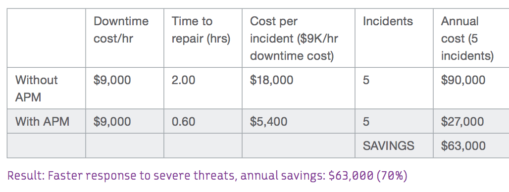 Faster response to server threats, annual savings