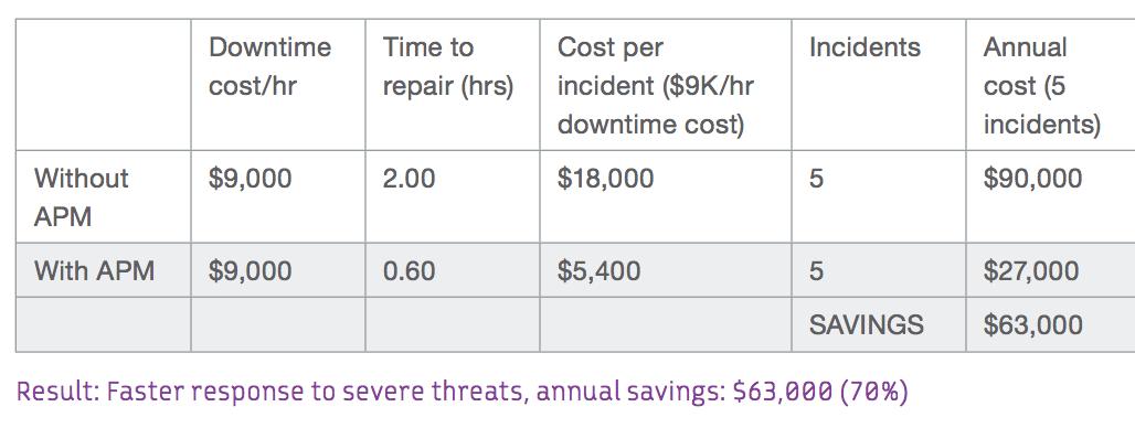 Faster response to server threats, annual savings