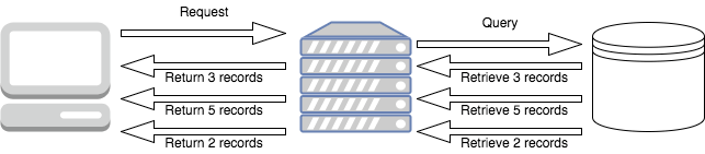 In a reactive server, the data will be passed to the client the instant it's available from the server, and as it flows out of the server it will flow through our application and down to the client: