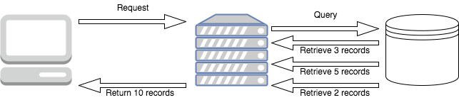 In a traditional server, the data would be loaded entirely from the database to the server before any of it was sent back from the server to the client - which can be slow.