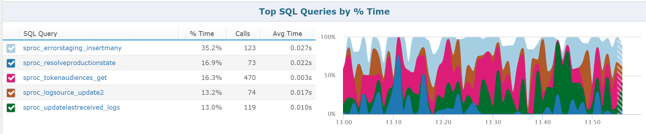 Azure Functions Monitoring SQL Queries
