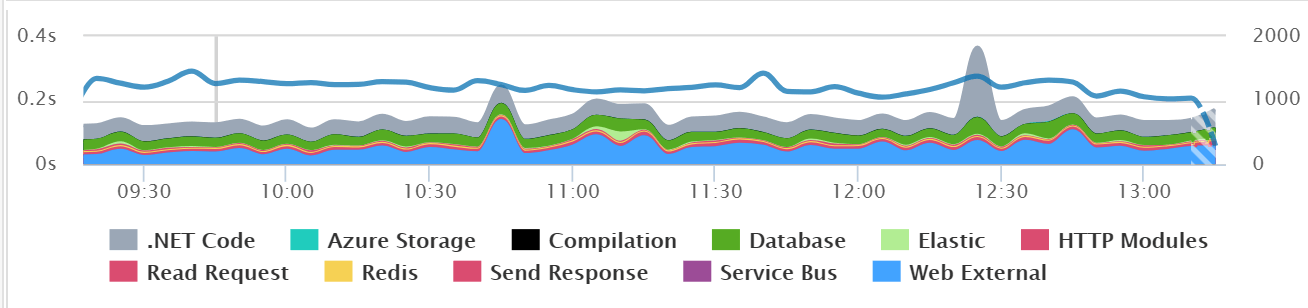Application Dependency Performance via Retrace
