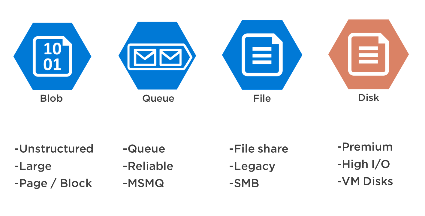 Azure Data Storage Options: Know Where to Store Your Data in