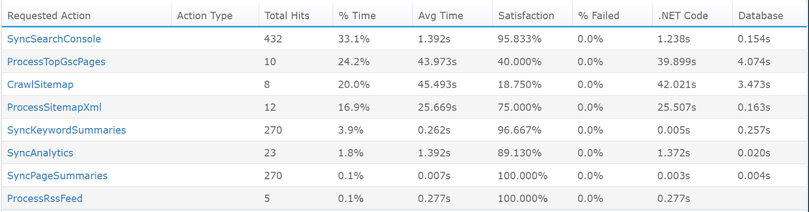 monitor azure webjobs top operations