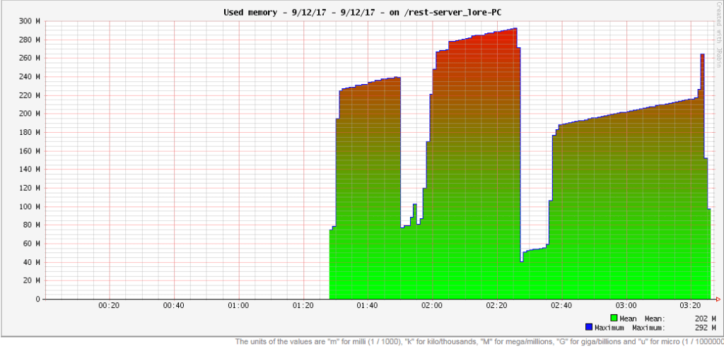 """""""Used memory"""" graph of JavaMelody"""