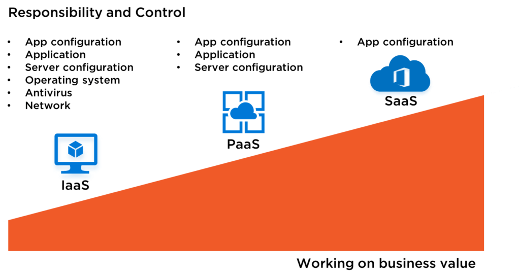 laas, paas, saas responsibility and control