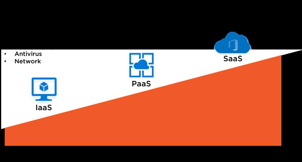 Web Building Services