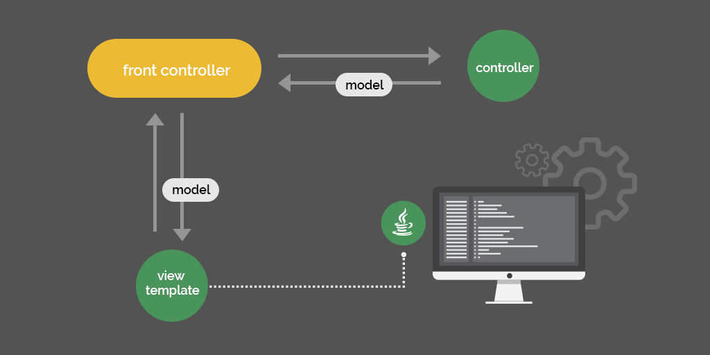 How Spring Web MVC Really Works – Stackify