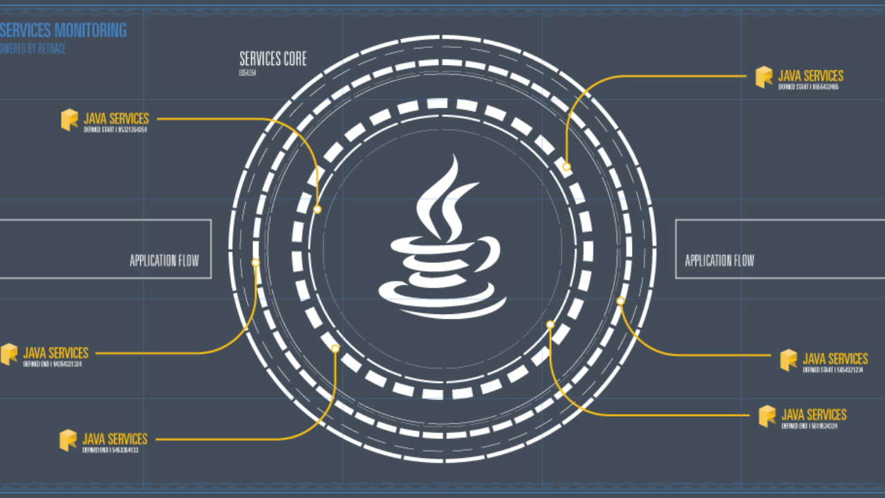 How to Monitor Java Services - Performance, Errors, and more