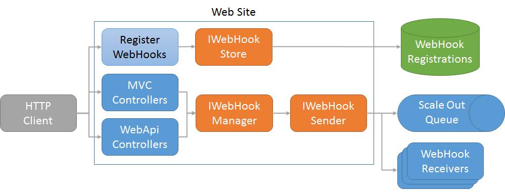 WebHooks in .NET Core 2/1 Update