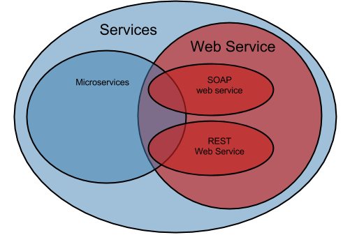 not all web services are RESTful, and not all RESTful web services are microservices!