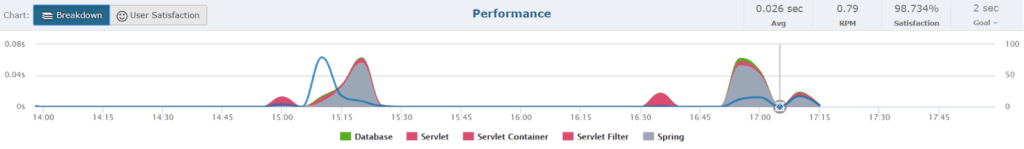 For the example Reddit scheduling application, the Breakdown graph shows the servlet and Spring containers processing the requests for the largest time of their duration.