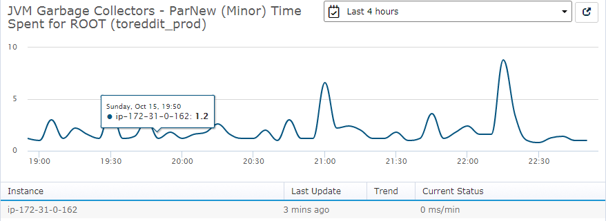 Here, minor JVM garbage collections take a maximum time of 9 ms