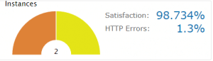 This shows the rate of user satisfaction compared to the rate of HTTP errors.