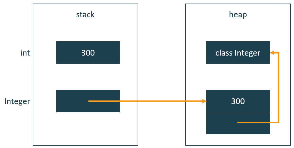 That allows your JVM to store the value in the stack instead of the heap to reduce memory consumption and overall handle it more efficiently.
