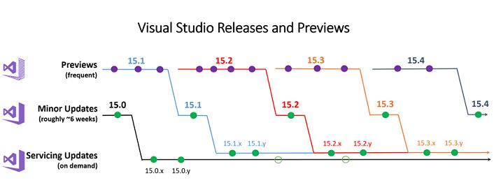 Visual Studio Release Plan