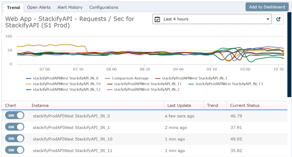 You can also easily visualize these performance counters across all of your application instances.