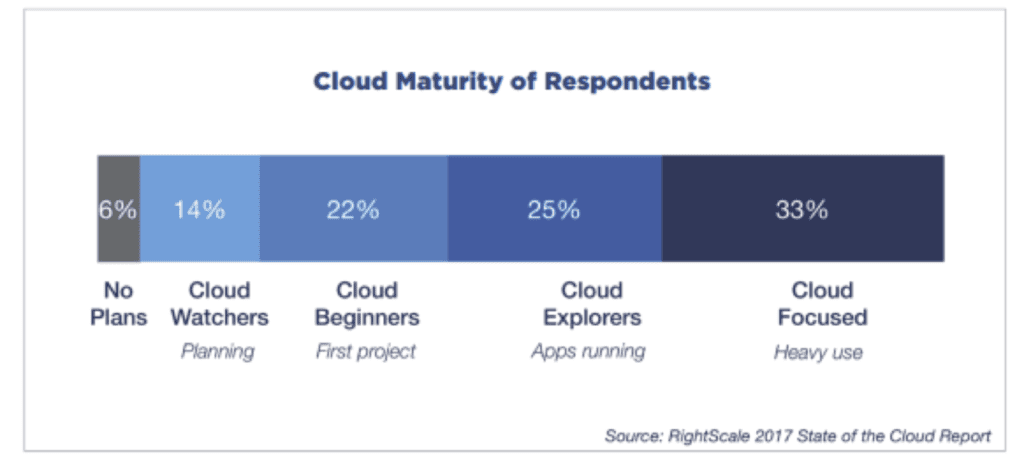 Cloud Maturity Adoption