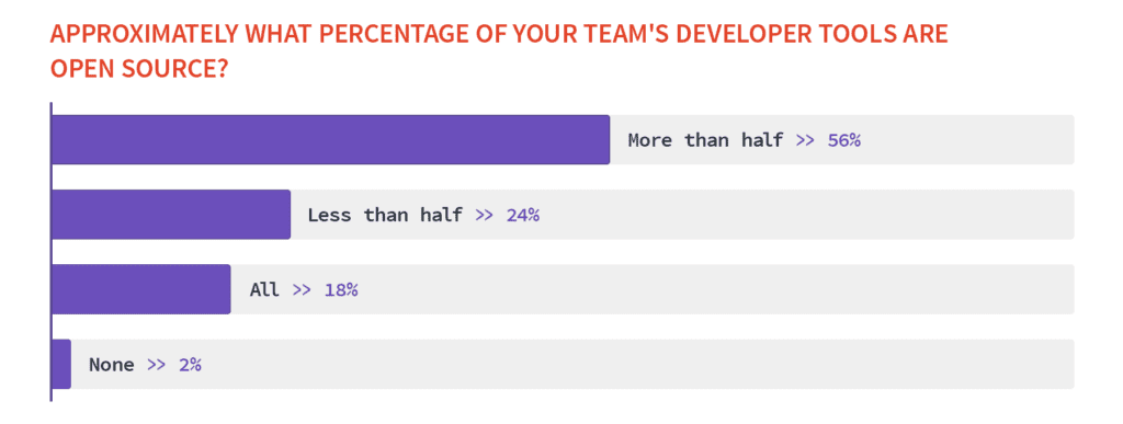percentage of developers are open source