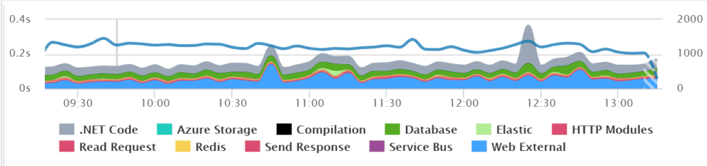an example of a typical web application with pretty consistent traffic and performance.