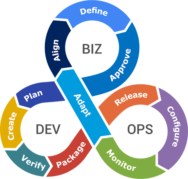 Approach to BizDevOps