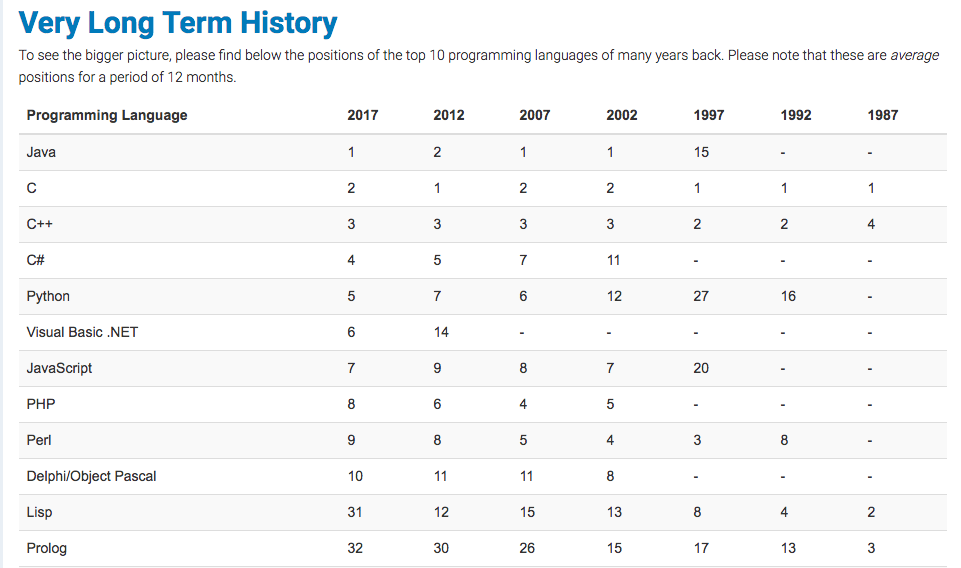 Long term history of programming languages