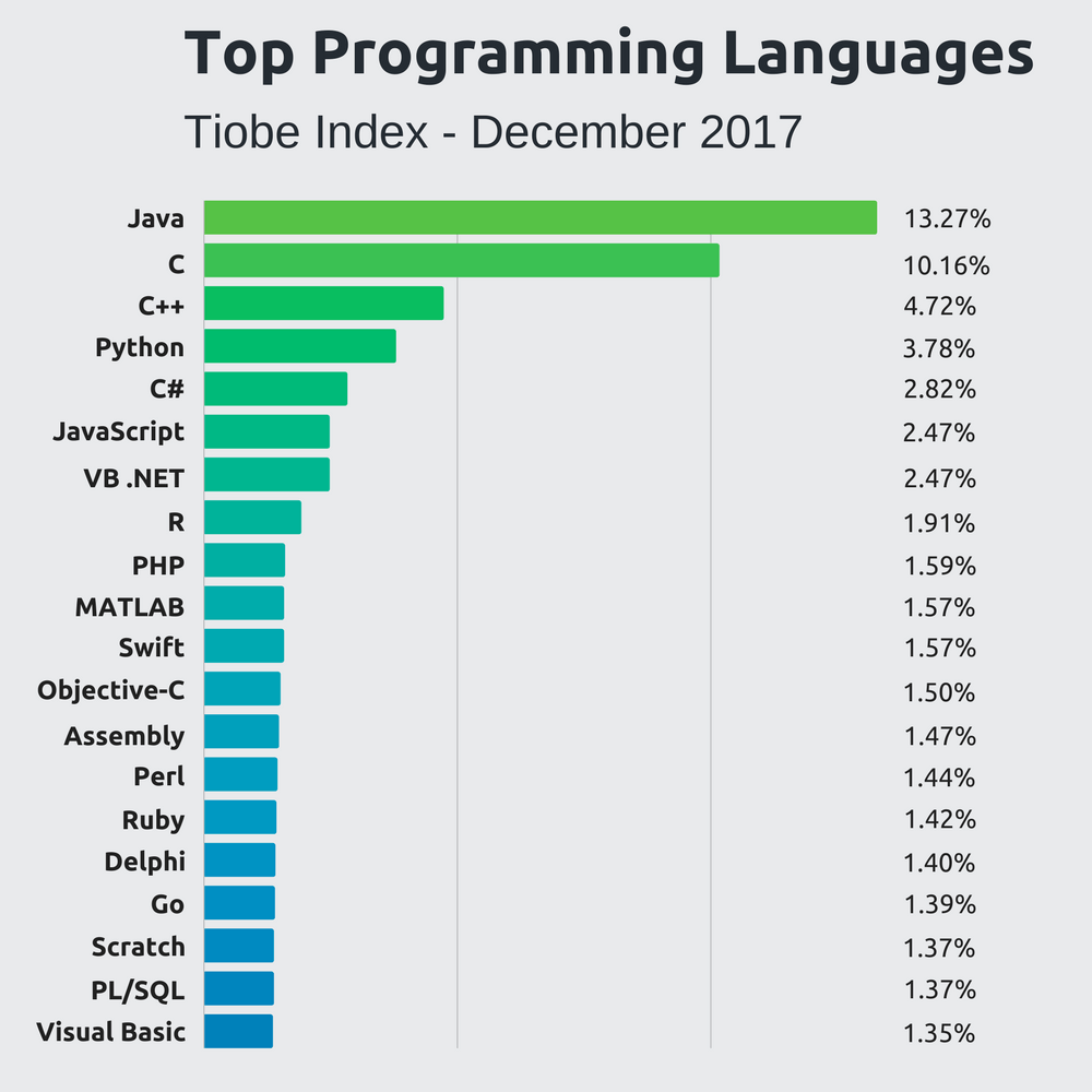 Graph of top programming languages 2017 from Tiobe Index