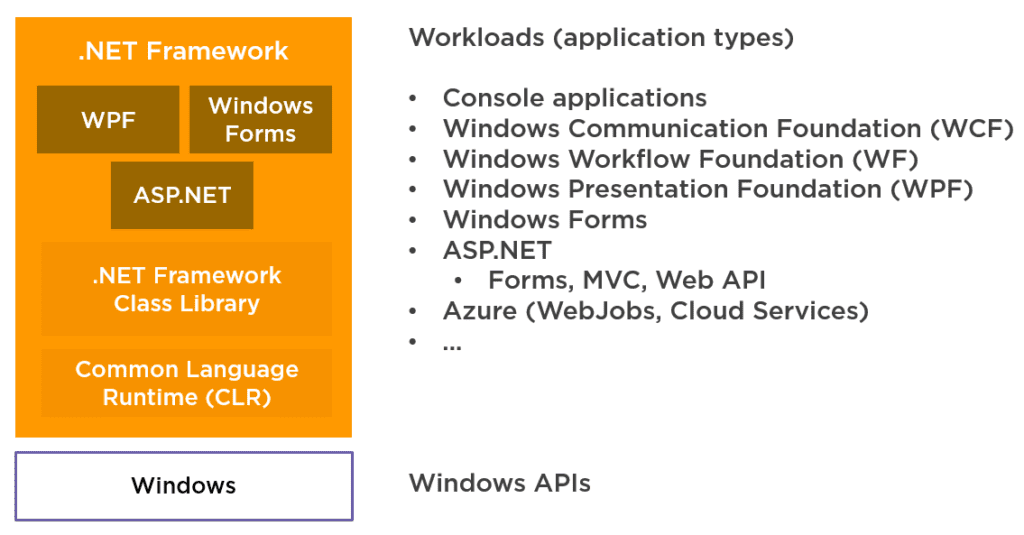 The .NET ecosystem has runtimes. The oldest and most well-known runtime is the .NET Framework.