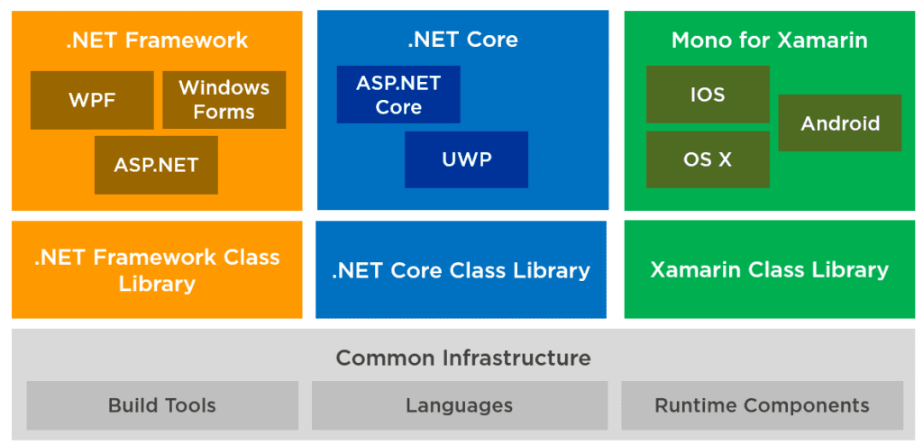 NET Standard Explained: How To Share Code