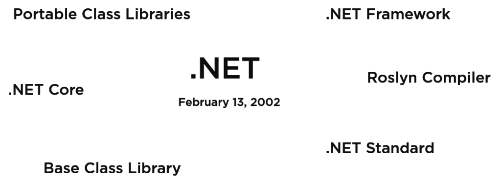 image of .NET Ecosystem Confusion