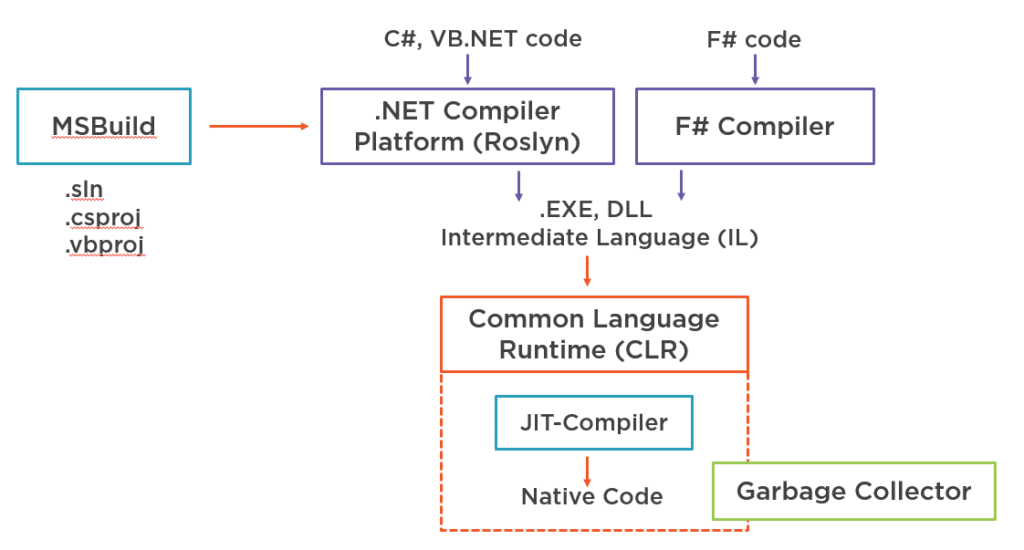 How .NET Framework Toolchain Works
