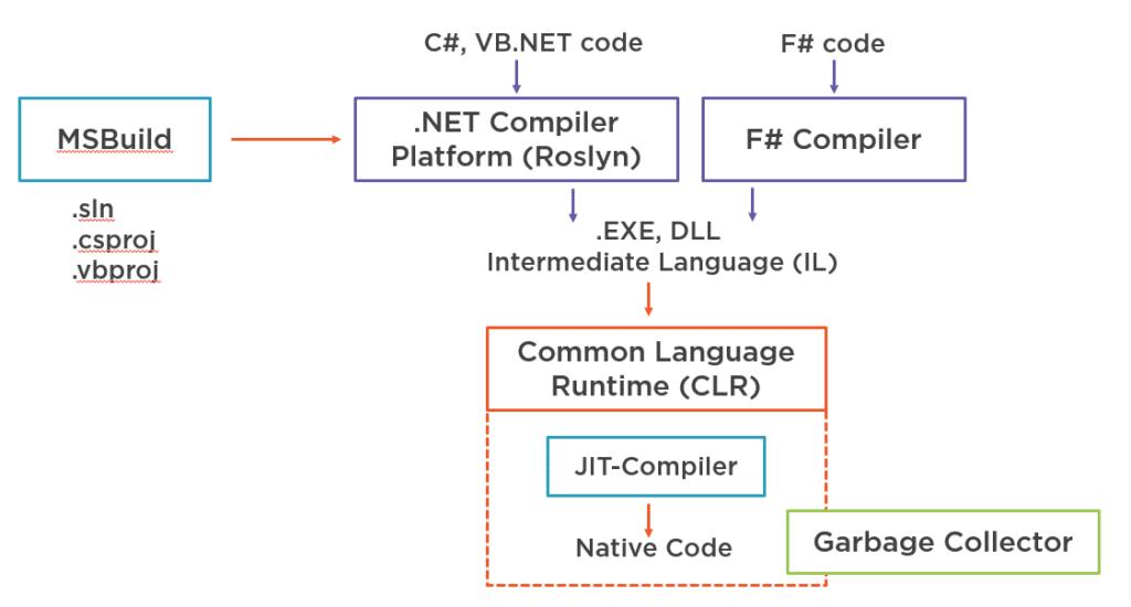 How .NET Framework Toolchain Works