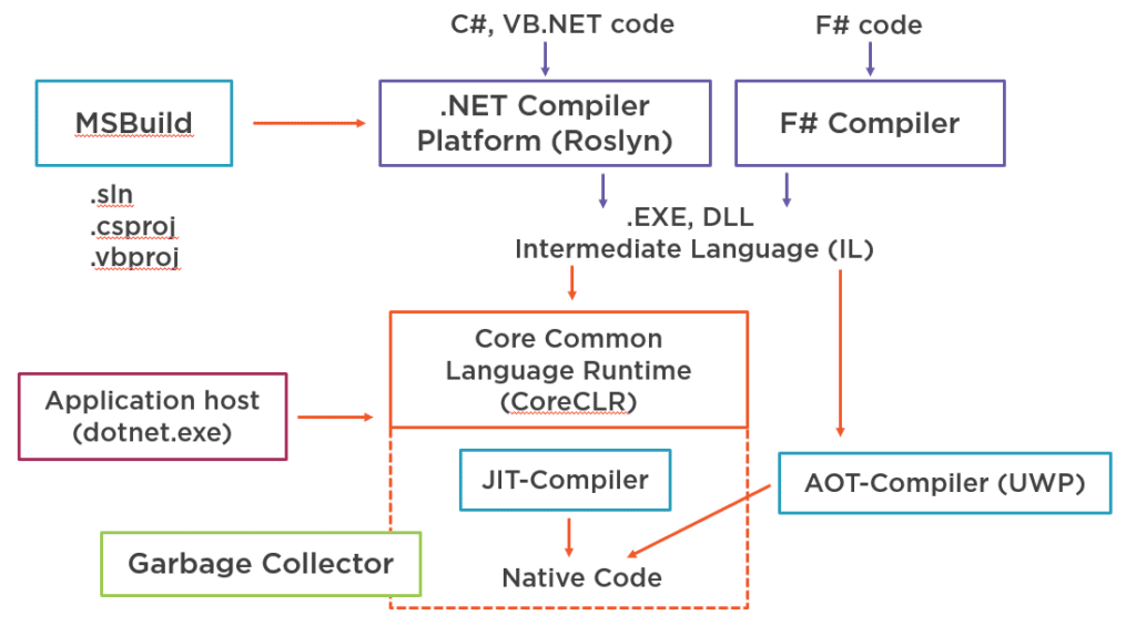 Image of .NET Core Toolchain