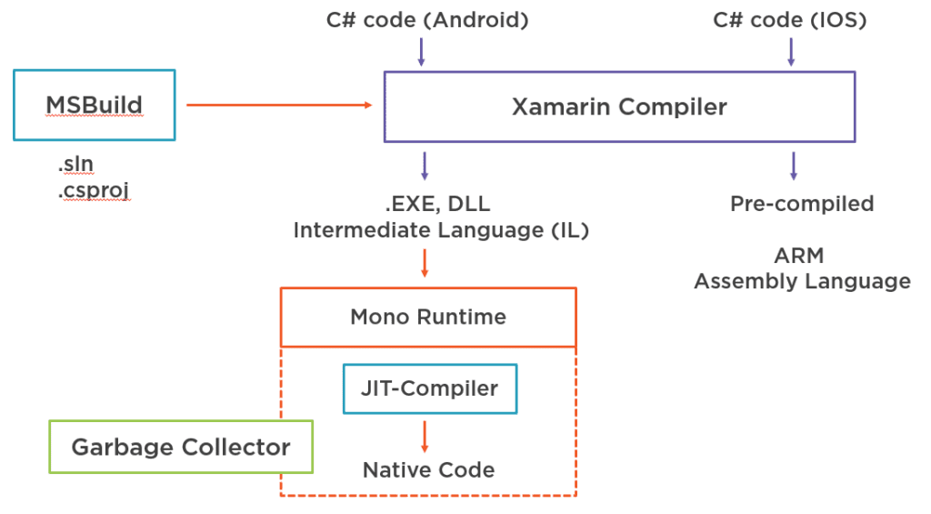 Image of Mono for Xamarin Toolchain Process