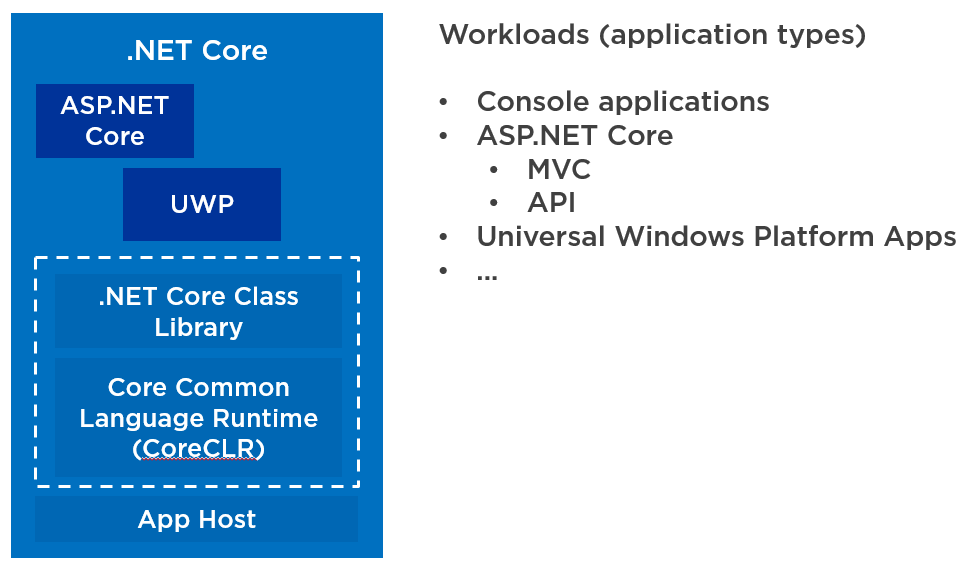 .NET Core is not the new version of the .NET Framework, it is just a different version that you can use for some use cases. .NET Core is not going to replace the .NET Framework.